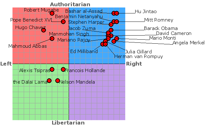 file political spectrum test best