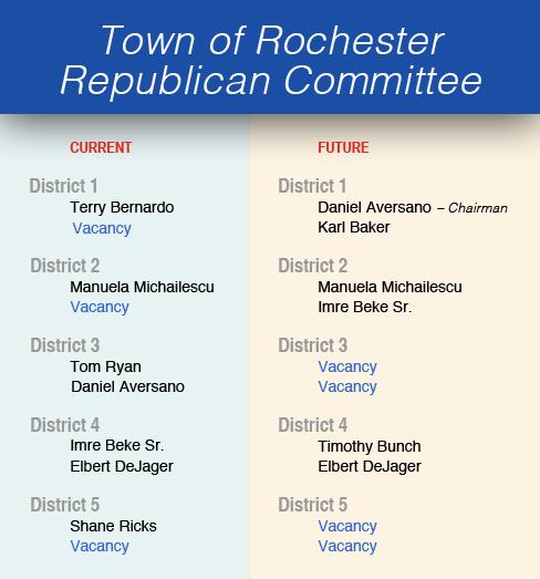 Rochester Republicans